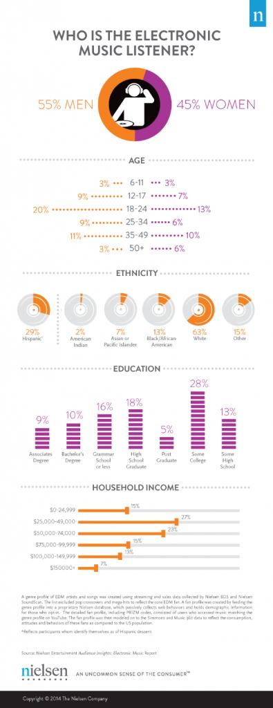 Estudo da Nielsen revela quem são os fãs de Música Eletrônica estudo, infográfico, música eletrônica, Nielsen