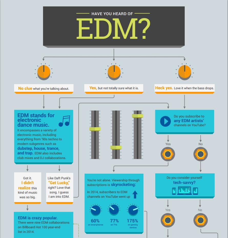 Google revela estatísticas sobre o crescimento da música eletrônica em 2014 big data, EDM, google, infográfico