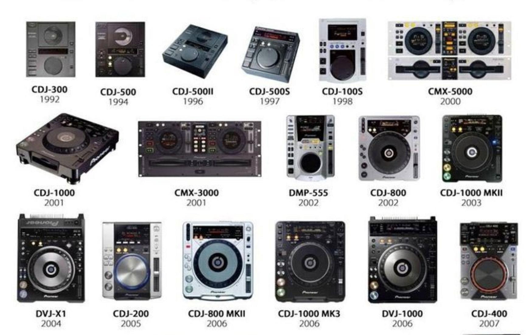 Equipamentos para DJ, algumas marcas e modelos... (2009) cdj, controlador, djban, equipamentos de dj, equipamentos para dj, fone de ouvido, mixer, numark, onde comprar, toca-discos, virtual dj, xponent